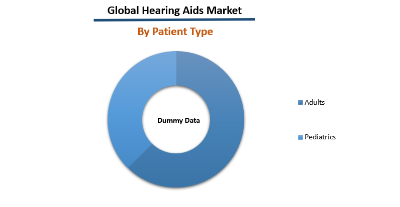 Hearing Aids Market Report