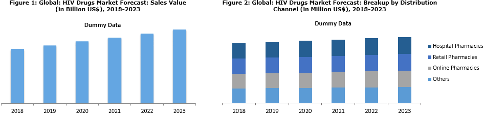 HIV Drug Market Report