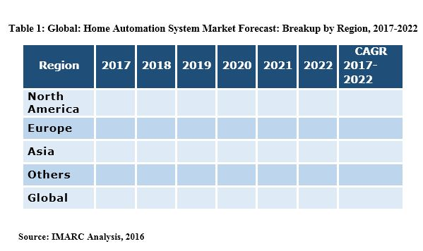 home automation market report