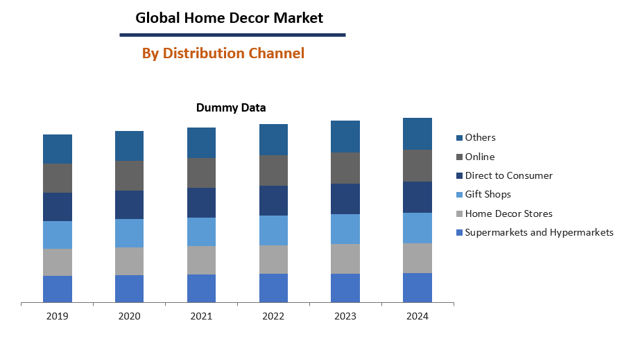 Home Decor Market Size