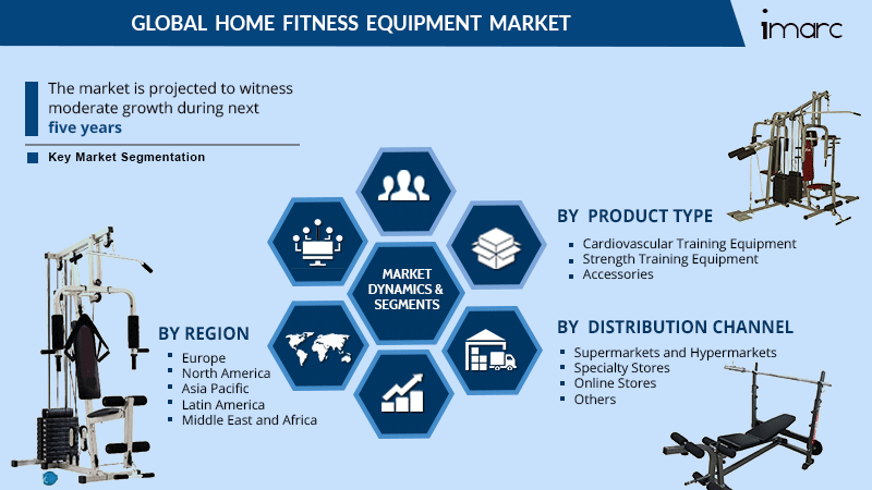 Home Fitness Equipment Market Report