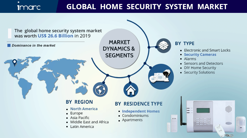 Home Security System Market Research Report