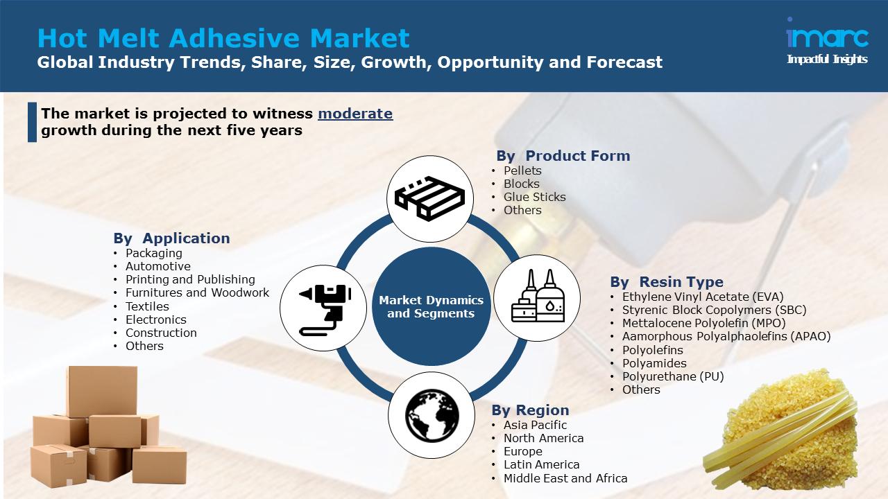 Hot Melt Adhesive Market