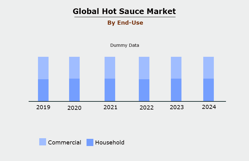 Hot Sauce Market Breakup by End Use
