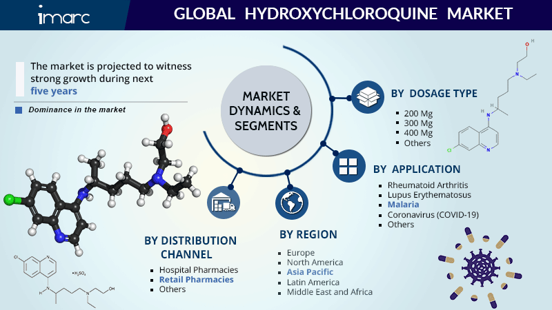 Hydroxychloroquine Market Share Report