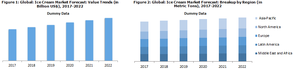 critical sucess factors in ice cream industry India: increasing demand challenges the dairy  strong supporting industries are critical for the development of any industry  such as sugar-free ice cream.