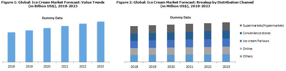 Ice Cream Market Trends