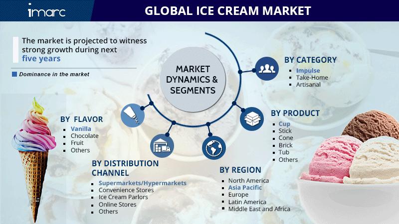 Ice Cream Market Share Report