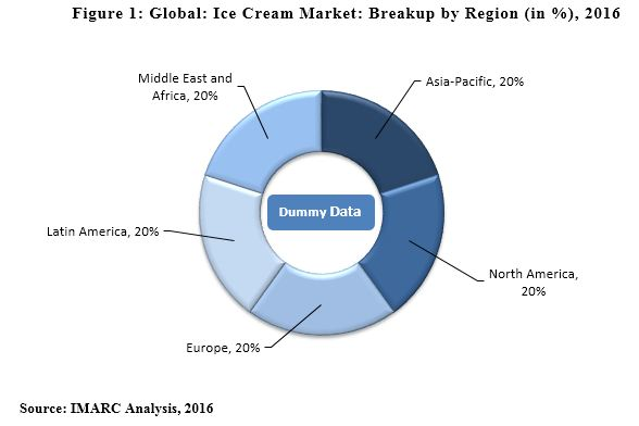 Ice cream industry analysis