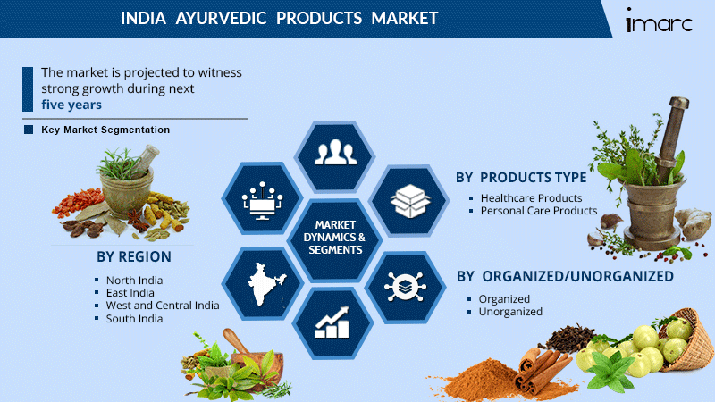 India Ayurvedic Products Market Report