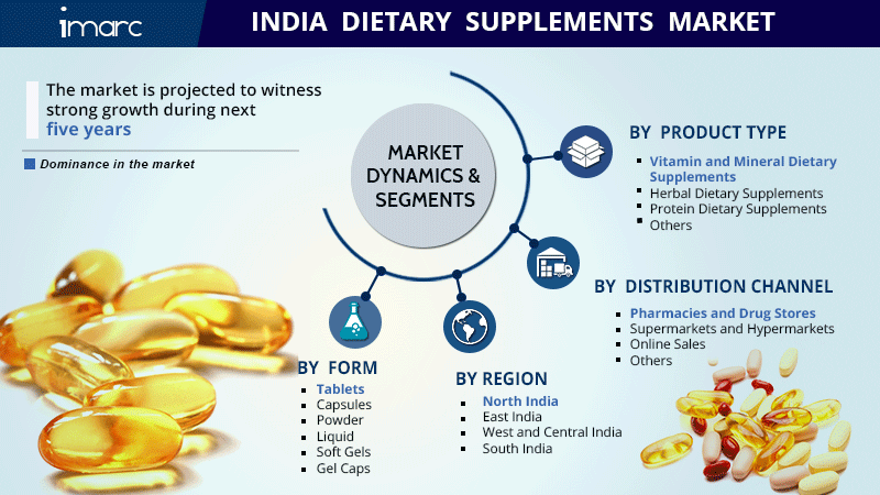 India Dietary Supplements Market Share Report