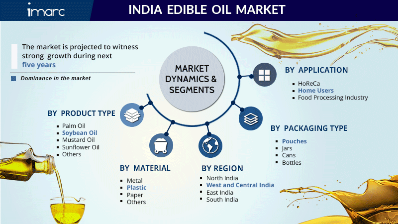India Edible Oil Market Share Report