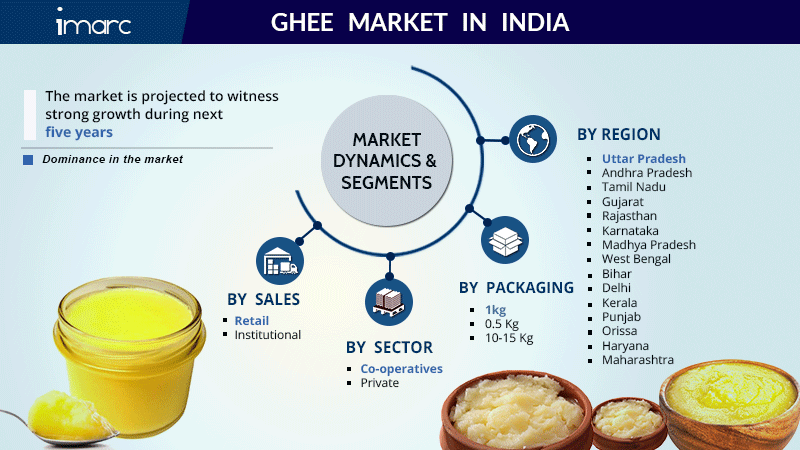 India Ghee Market Report