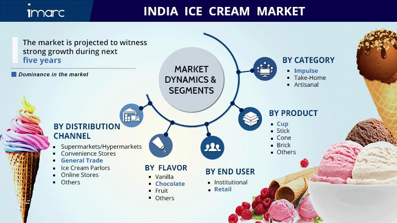 India Ice Cream Market Share Report