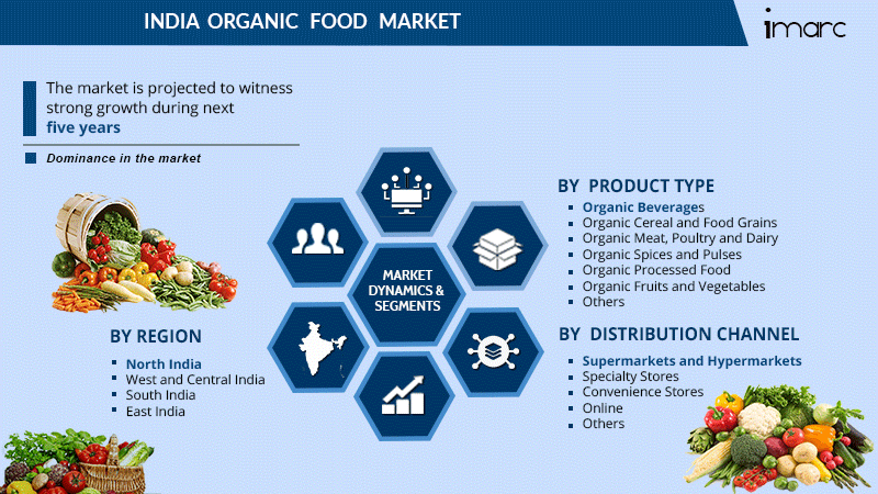 India Organic Food Market Size Report
