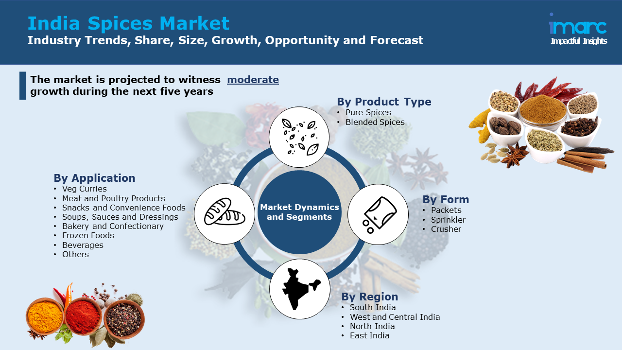 India Spices Market Report