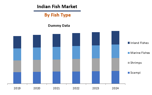 Indian Fish By Fish Type