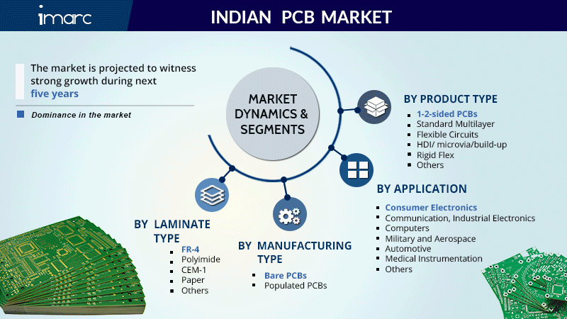 Indian PCB Market Share Report