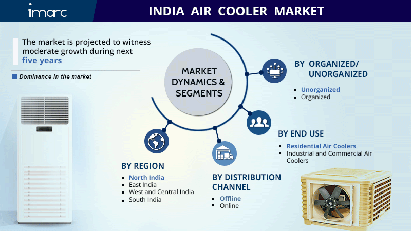 Indian Air Cooler Market Share Report