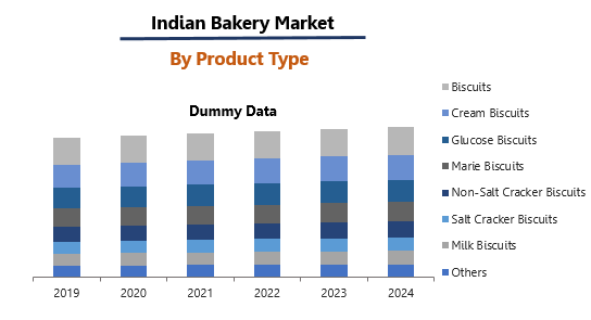 Indian Bakery Market by Product Type