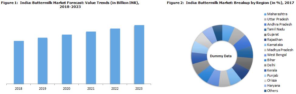 Indian Buttermilk Market Report