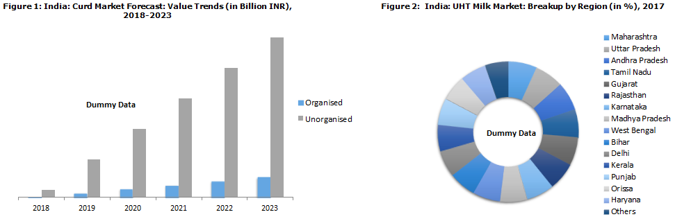 Dairy Industry in India to cross INR 18,599 Billion by 2023