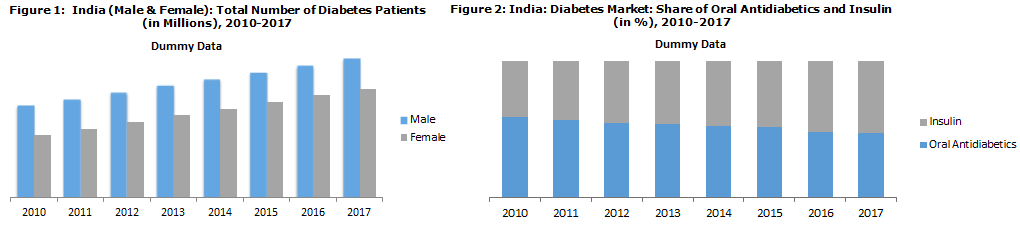 Indian Diabetes Market Encouraged by Obesity and Sedentary Lifestyle