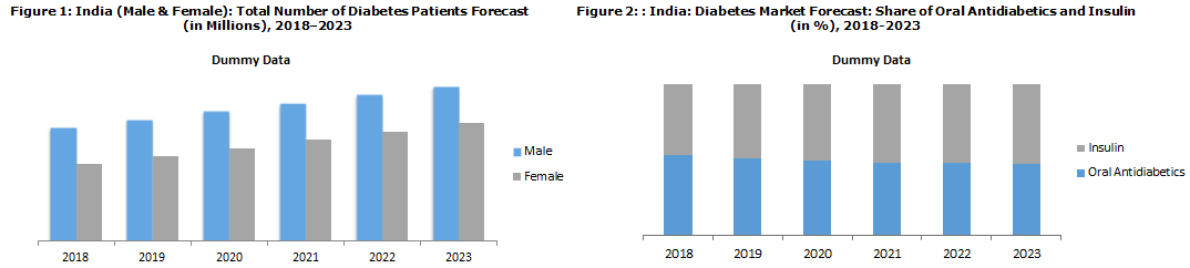 Indian Diabetes Market Report 2018