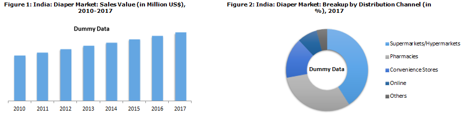 Indian Diaper Market Driven by Rising Population of Working Women