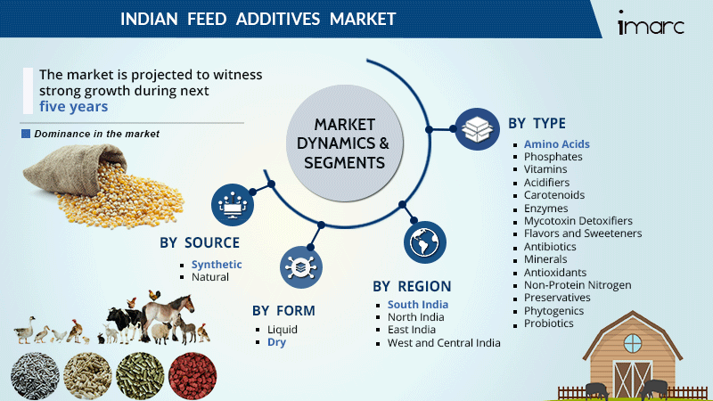 Indian Feed Additives Market Size Report