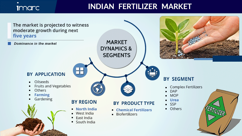 Indian Fertilizer Market Report