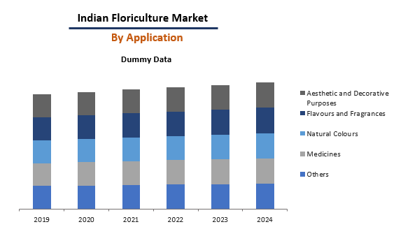 Indian Floriculture By Application