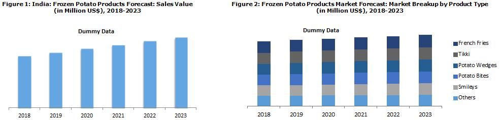 Indian Frozen Potato Products Market