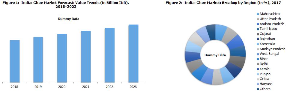 Indian Ghee Market Report