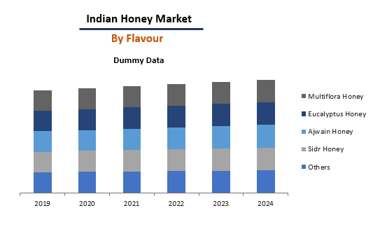 Indian Honey Market By Flavour