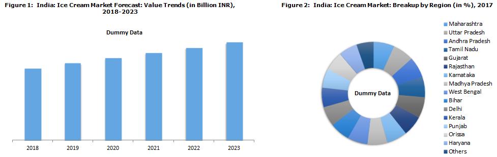 Indian Ice Cream Market Size