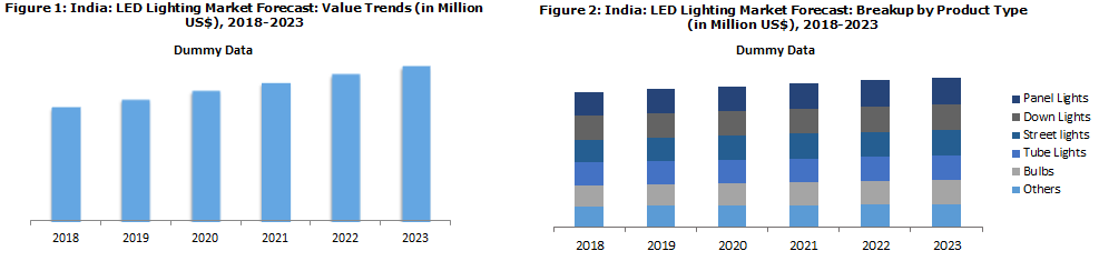 indian led lighting market forecast to 2018