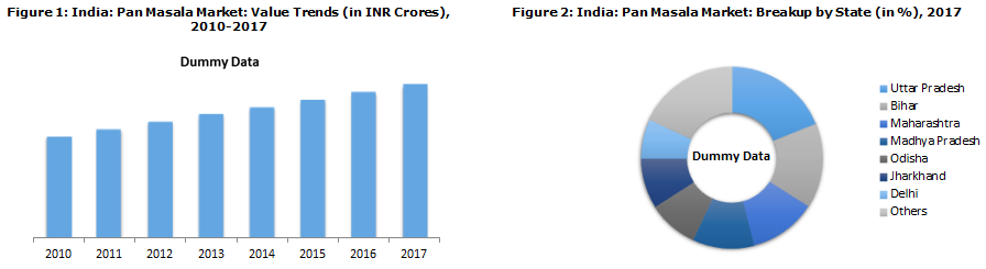 Driven by Aggressive Marketing, Indian Pan Masala Market Expected to Reach INR 60,198 Crores by 2023
