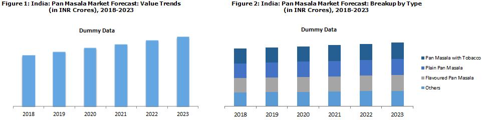 Indian Pan Masala Market Report