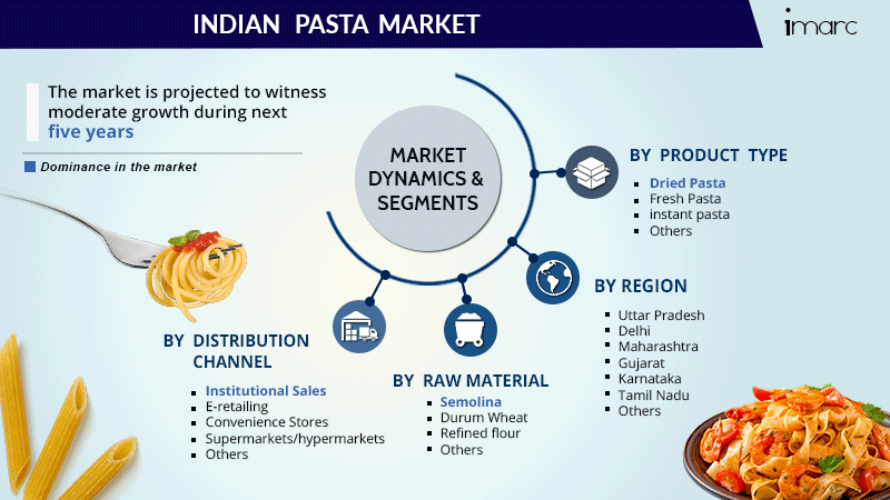 Indian Pasta Market Report