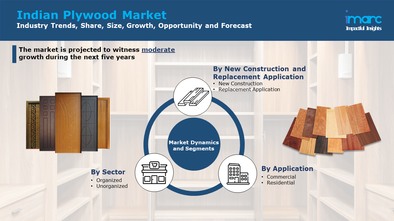 Indian Plywood Market Share.