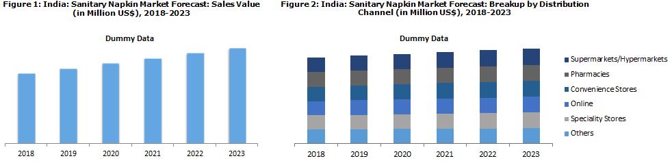 Indian Sanitary Napkin Market Trends