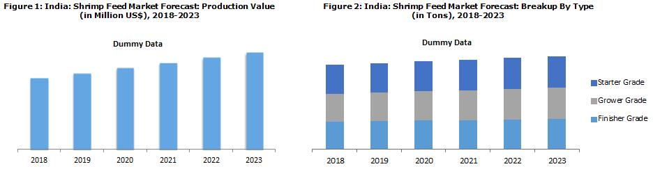 Indian Shrimp Feed Market Report