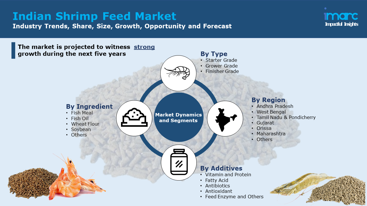 Indian Shrimp Feed Market Report