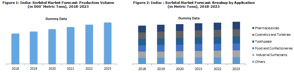 Indian Sorbitol Market Expected to Reached a volume of 187 Thousand Metric Tons By 2023