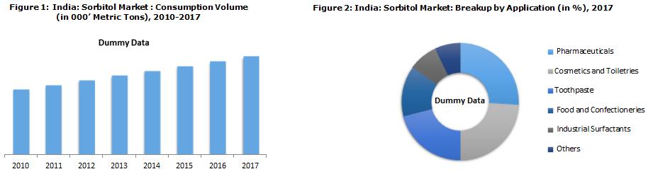 Indian Sorbitol Market Report
