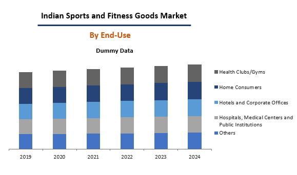 Indian Sports And Fitness Good Market By end-Use