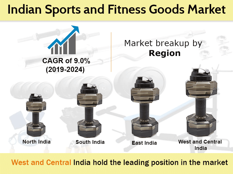 Indian Sports and Fitness Goods Market to Reach US$ 6,054 Million by 2024