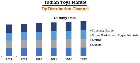 Indian Toys Market By Distribution Channel