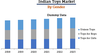 Indian Toys Market By Gender
